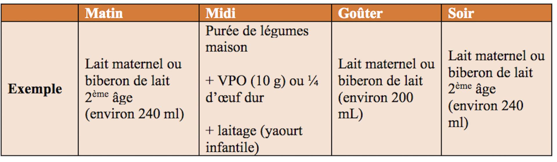 Le Guide Diversification Alimentaire Bebe Des Papas