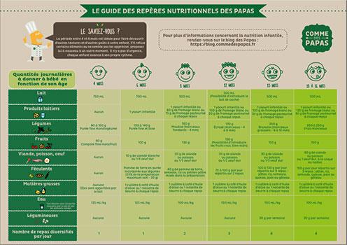 Téléchargez notre guide des repères nutritionnels